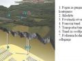 Upravljanje visoko radioaktivnim otpadom
